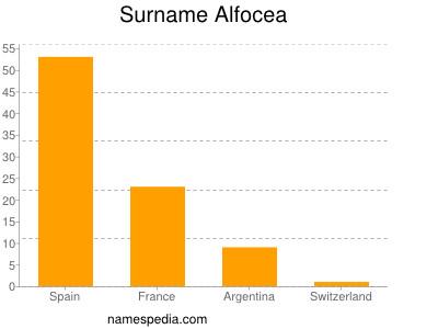 Surname Alfocea