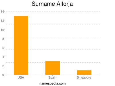 Surname Alforja