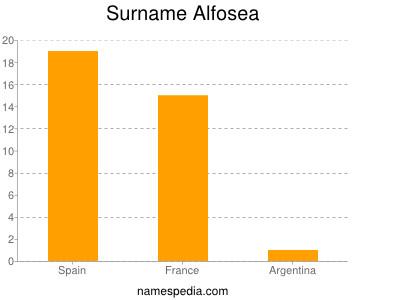 Surname Alfosea