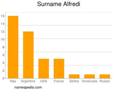 Surname Alfredi