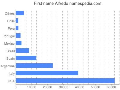 Given name Alfredo