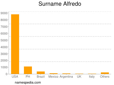 Surname Alfredo