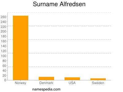 Surname Alfredsen