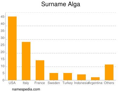 Surname Alga