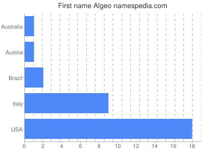 Given name Algeo