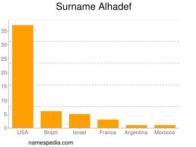 Surname Alhadef