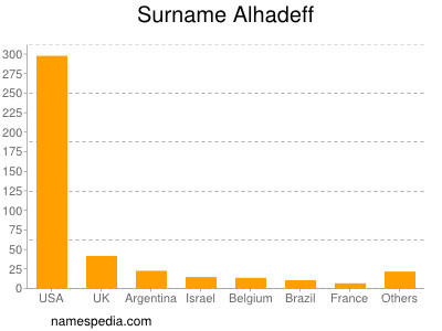 Surname Alhadeff