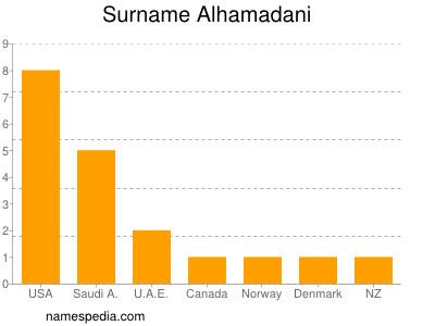 Surname Alhamadani