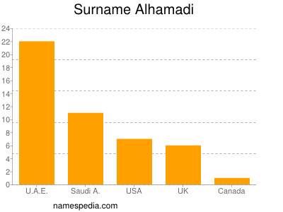 Surname Alhamadi