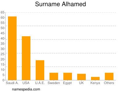 Surname Alhamed