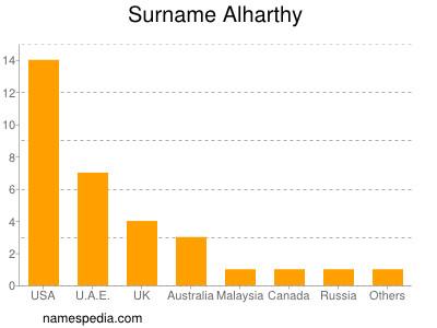 Surname Alharthy