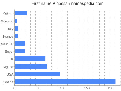 Given name Alhassan