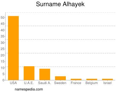 Surname Alhayek