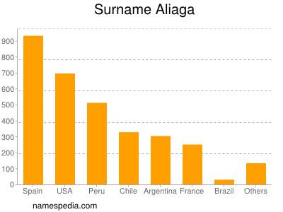 Surname Aliaga