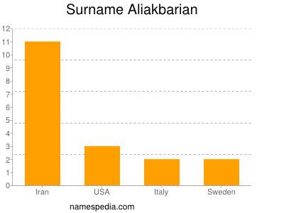 Surname Aliakbarian