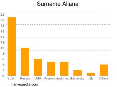 Surname Aliana
