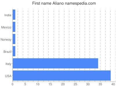 Given name Aliano