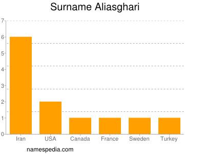 Surname Aliasghari