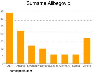 Surname Alibegovic