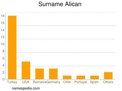 Surname Alican