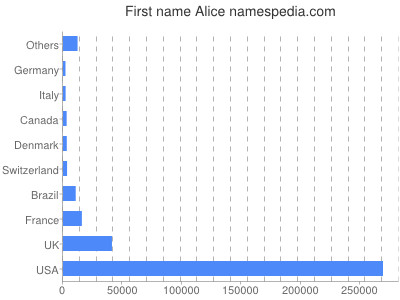 Given name Alice