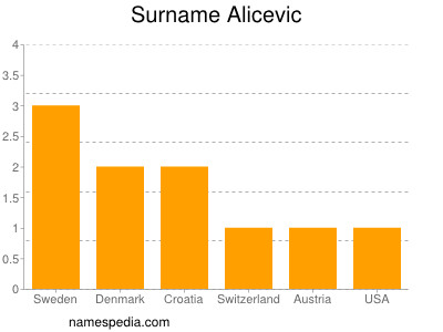 Surname Alicevic