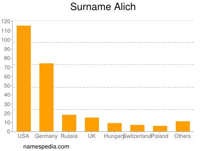 Surname Alich
