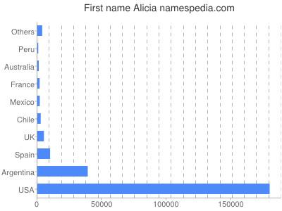 Given name Alicia