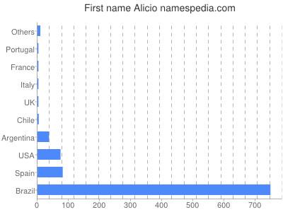 Given name Alicio