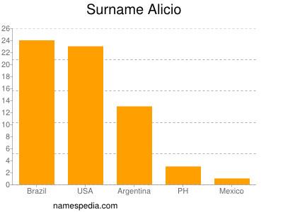 Surname Alicio