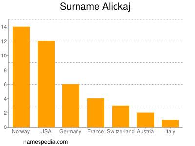Surname Alickaj