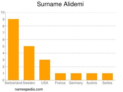 Surname Alidemi
