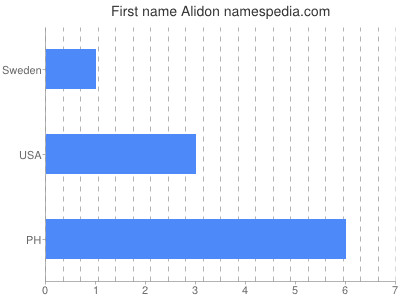 Given name Alidon