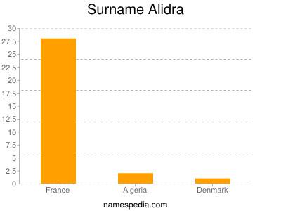 Surname Alidra