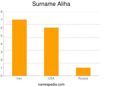 Surname Aliha