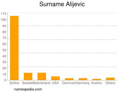 Surname Alijevic
