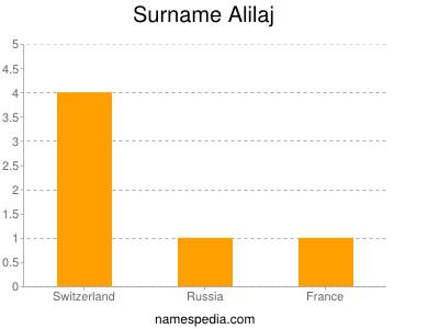 Surname Alilaj