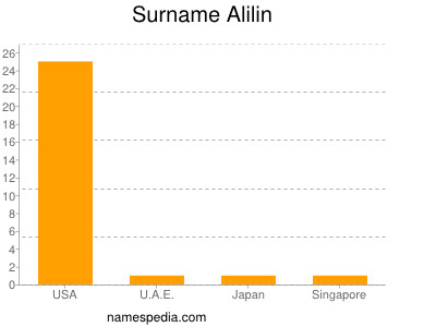 Surname Alilin