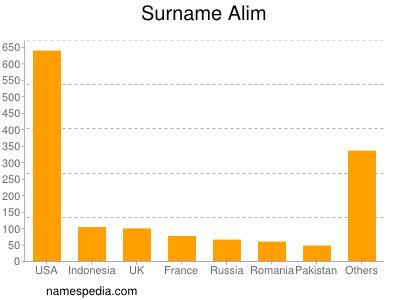 Surname Alim