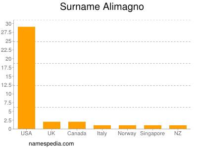 Surname Alimagno