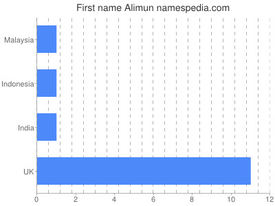 Given name Alimun