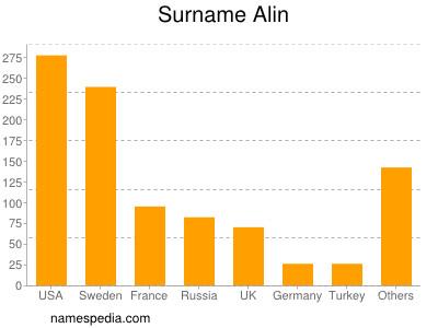 Surname Alin