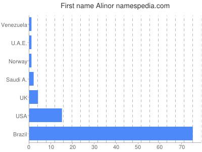 Given name Alinor