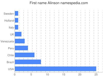 Given name Alinson