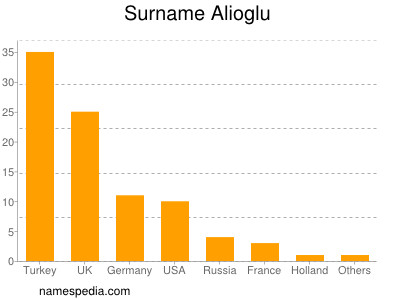 Surname Alioglu
