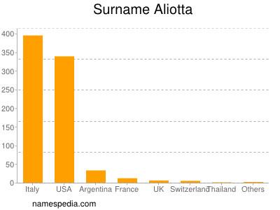 Surname Aliotta