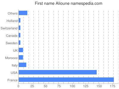 Given name Alioune