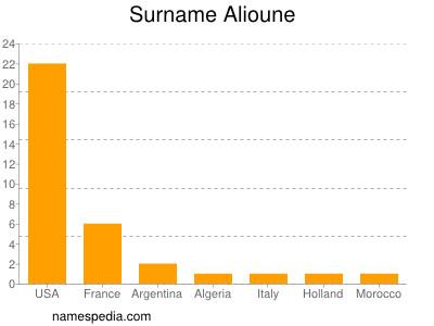 Surname Alioune