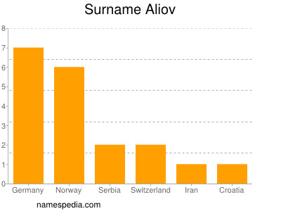 Surname Aliov