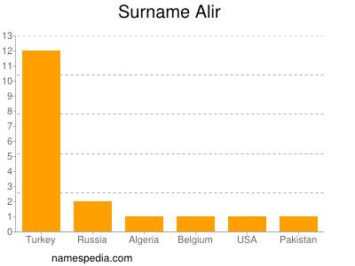 Surname Alir